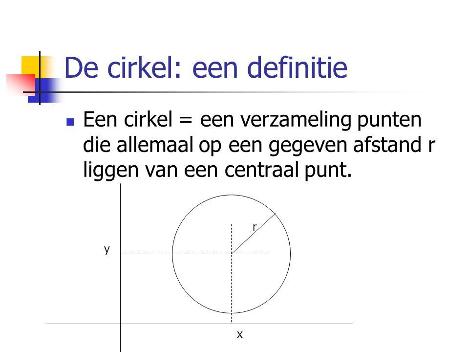 De cirkel: een definitie Een cirkel = een verzameling punten die allemaal op een gegeven afstand r liggen van een centraal punt. r y x
