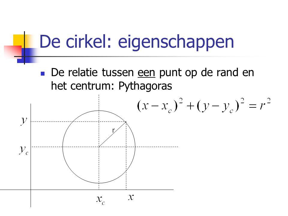 De cirkel: eigenschappen De relatie tussen een punt op de rand en het centrum: Pythagoras r