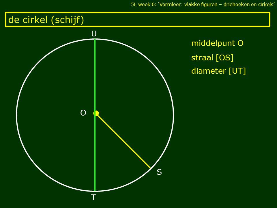de cirkel (schijf) 5L week 6: 'Vormleer: vlakke figuren – driehoeken en cirkels' middelpunt O O S U T diameter [UT] straal [OS]