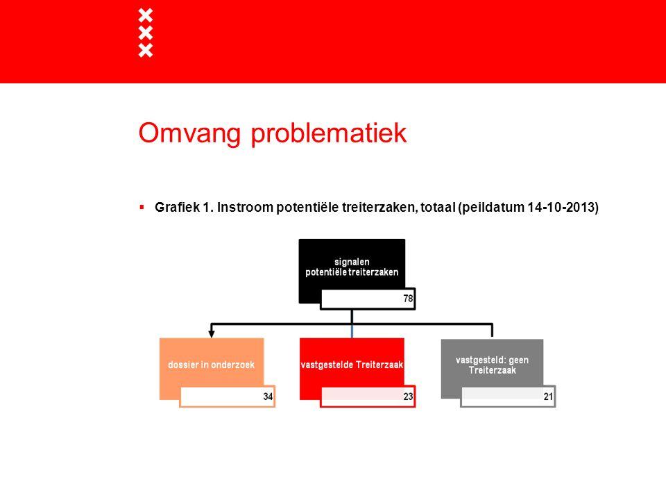 Omvang problematiek  Grafiek 1. Instroom potentiële treiterzaken, totaal (peildatum 14-10-2013)