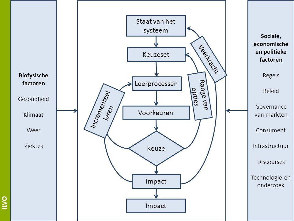 ILVO Staat van het systeem Keuzeset Leerprocessen Voorkeuren Impact Keuze Biofysische factoren Gezondheid Klimaat Weer Ziektes Sociale, economische en politieke factoren Regels Beleid Governance van markten Consument Infrastructuur Discourses Technologie en onderzoek Veerkracht Incrementeel leren Range van opties