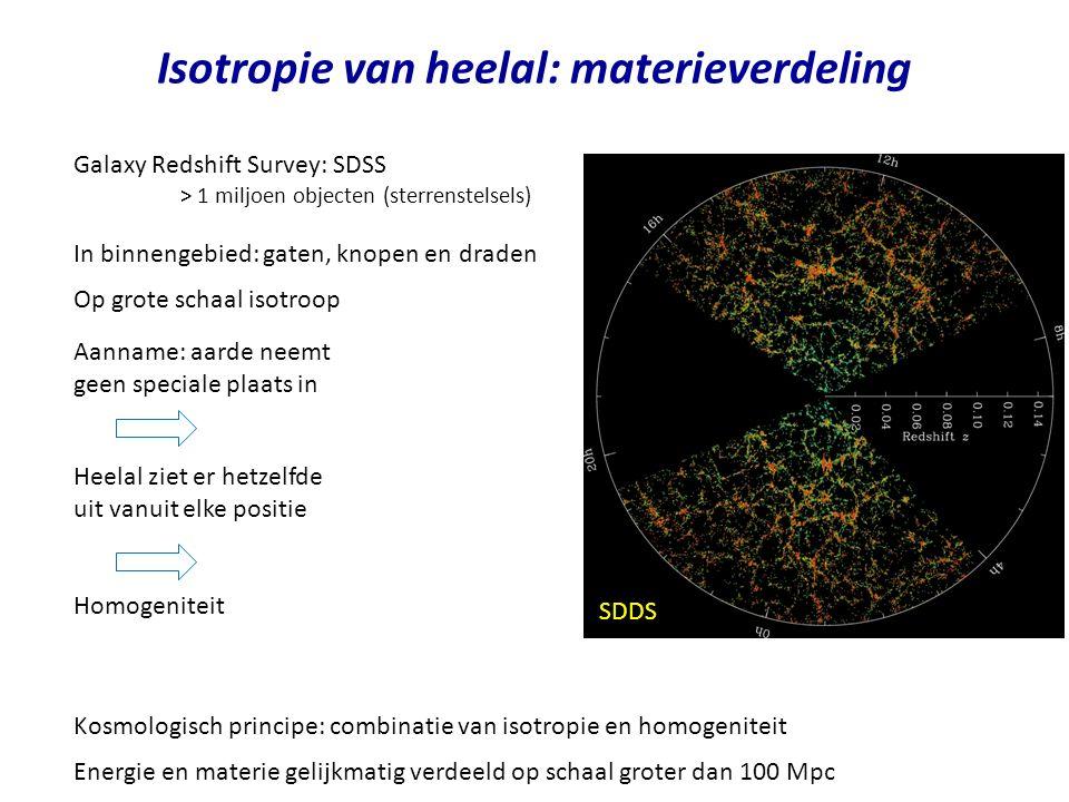Isotropie van heelal: materieverdeling Galaxy Redshift Survey: SDSS > 1 miljoen objecten (sterrenstelsels) In binnengebied: gaten, knopen en draden Heelal ziet er hetzelfde uit vanuit elke positie Aanname: aarde neemt geen speciale plaats in Op grote schaal isotroop Homogeniteit Kosmologisch principe: combinatie van isotropie en homogeniteit Energie en materie gelijkmatig verdeeld op schaal groter dan 100 Mpc SDDS