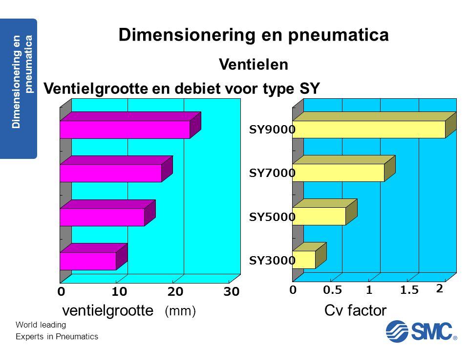 World leading Experts in Pneumatics Dimensionering en pneumatica Ventielen Ventielgrootte en debiet voor type SY 0102030 00.511.5 2 SY3000 SY5000 SY70