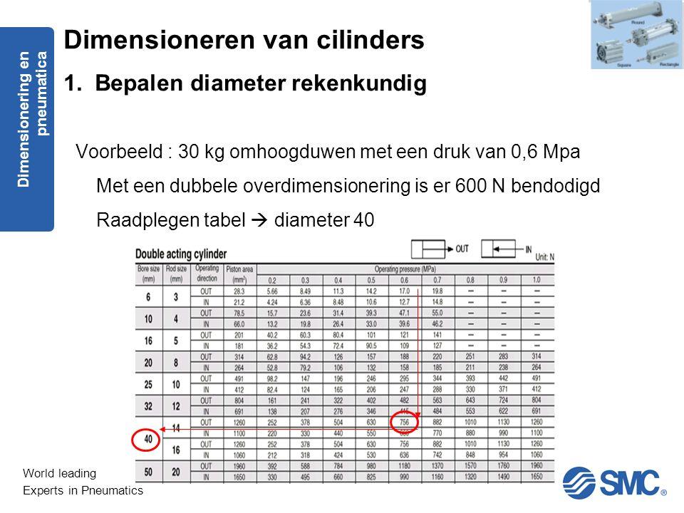World leading Experts in Pneumatics Voorbeeld : 30 kg omhoogduwen met een druk van 0,6 Mpa Met een dubbele overdimensionering is er 600 N bendodigd Ra
