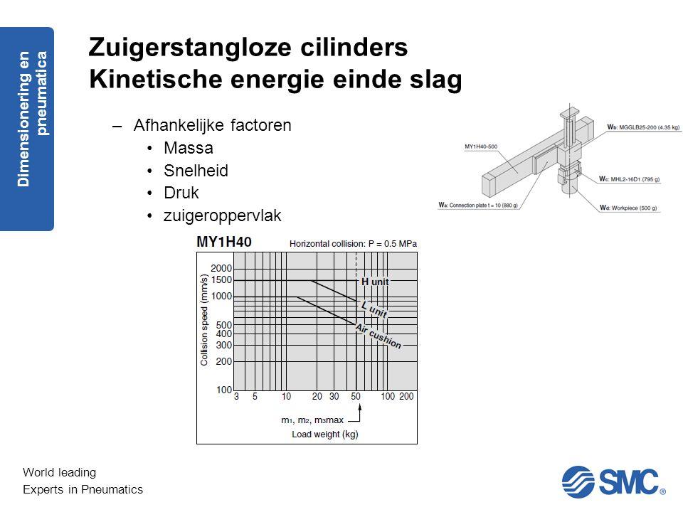 World leading Experts in Pneumatics Zuigerstangloze cilinders Kinetische energie einde slag –Afhankelijke factoren Massa Snelheid Druk zuigeroppervlak