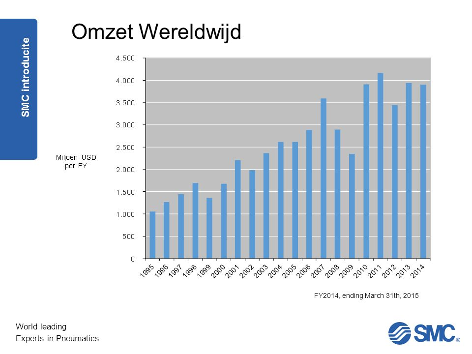 World leading Experts in Pneumatics Omzet Wereldwijd SMC introducite FY2014, ending March 31th, 2015
