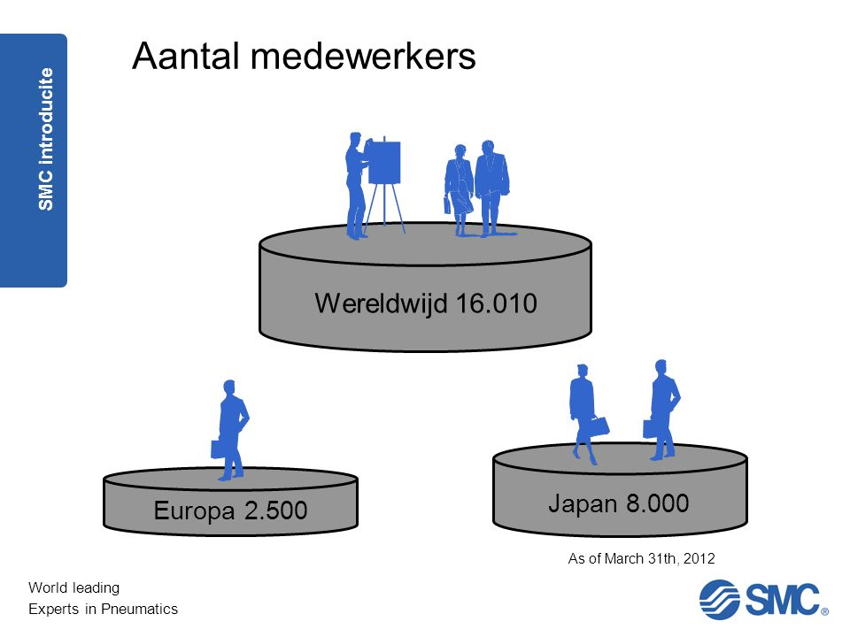 World leading Experts in Pneumatics Wereldwijd 16.010 Europa 2.500 Japan 8.000 Aantal medewerkers As of March 31th, 2012 SMC introducite
