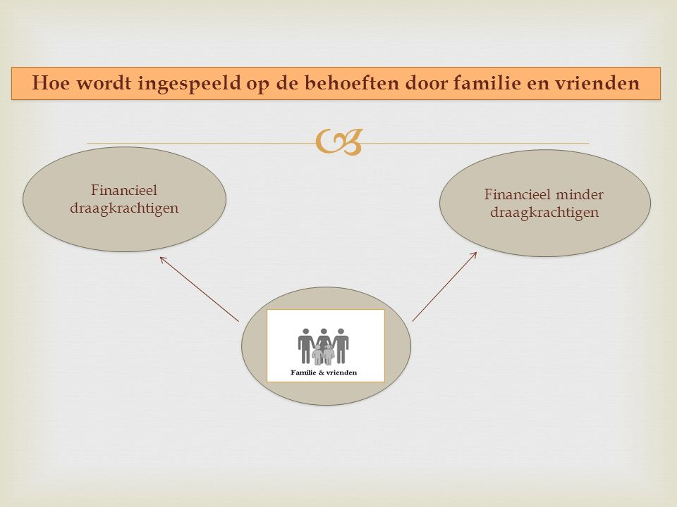  Hoe wordt ingespeeld op de behoeften door familie en vrienden Financieel minder draagkrachtigen Financieel draagkrachtigen