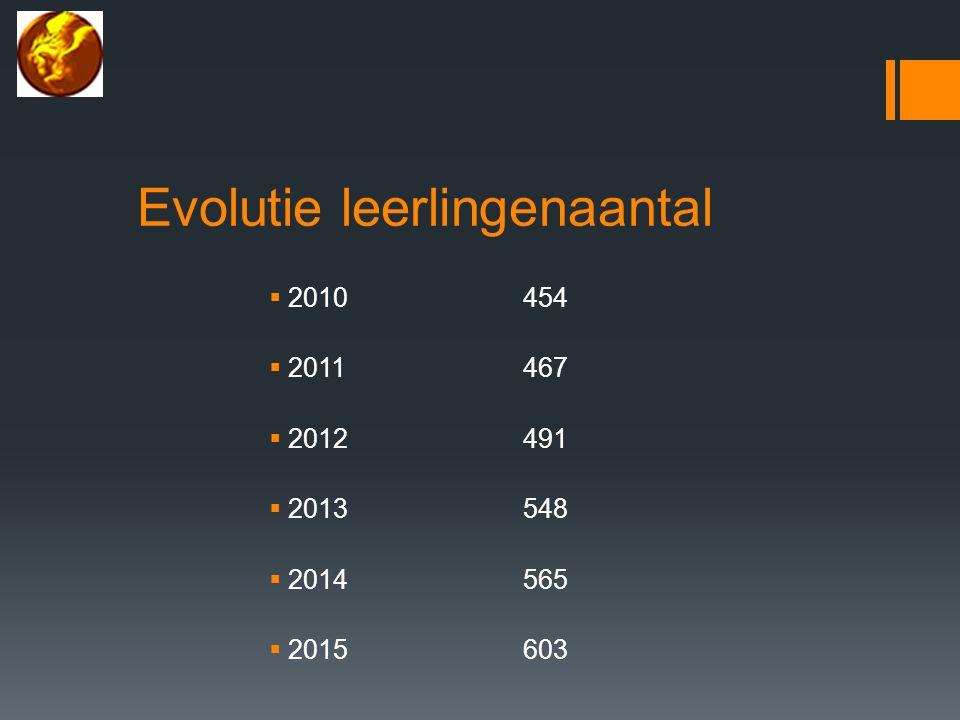 Evolutie leerlingenaantal  2010 454  2011467  2012491  2013548  2014565  2015603