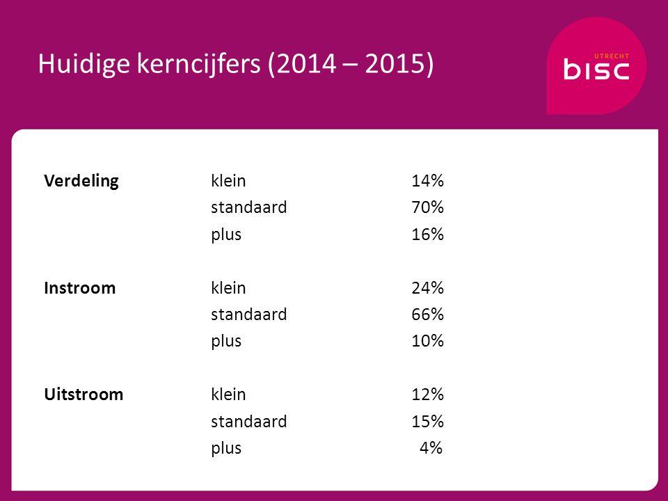 Huidige kerncijfers (2014 – 2015) Verdelingklein14% standaard70% plus16% Instroomklein24% standaard66% plus10% Uitstroomklein12% standaard15% plus 4%