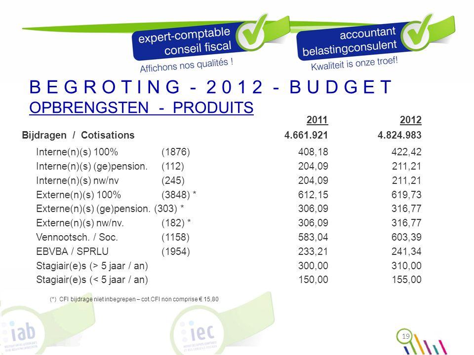 B E G R O T I N G - 2 0 1 2 - B U D G E T OPBRENGSTEN - PRODUITS 20112012 Bijdragen / Cotisations4.661.9214.824.983 Interne(n)(s) 100% (1876)408,18422