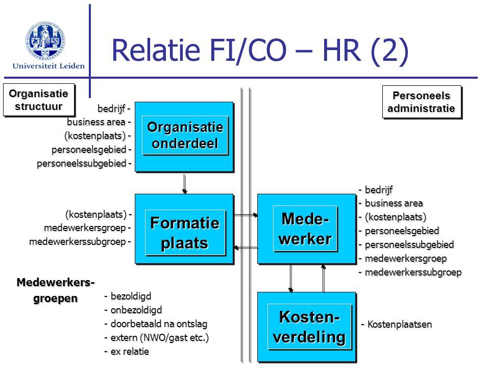 OrganisatieonderdeelOrganisatieonderdeel FormatieplaatsFormatieplaats Mede-werkerMede-werker Kosten-verdelingKosten-verdeling Relatie FI/CO – HR (2) O