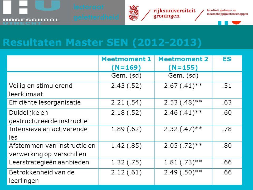 lectoraat geletterdheid Resultaten Master SEN (2012-2013) Meetmoment 1 (N=169) Meetmoment 2 (N=155) ES Gem.
