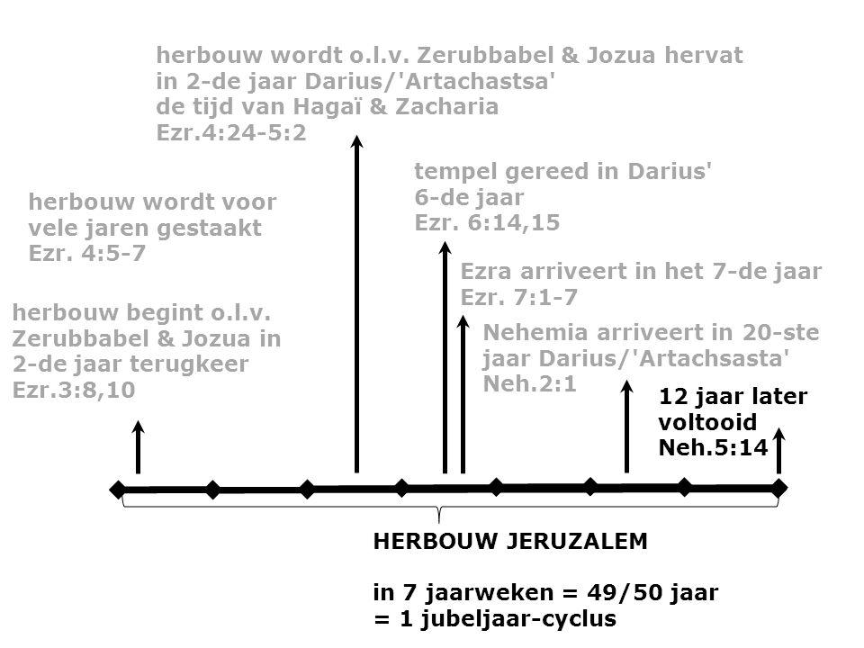 HERBOUW JERUZALEM in 7 jaarweken = 49/50 jaar = 1 jubeljaar-cyclus herbouw begint o.l.v.