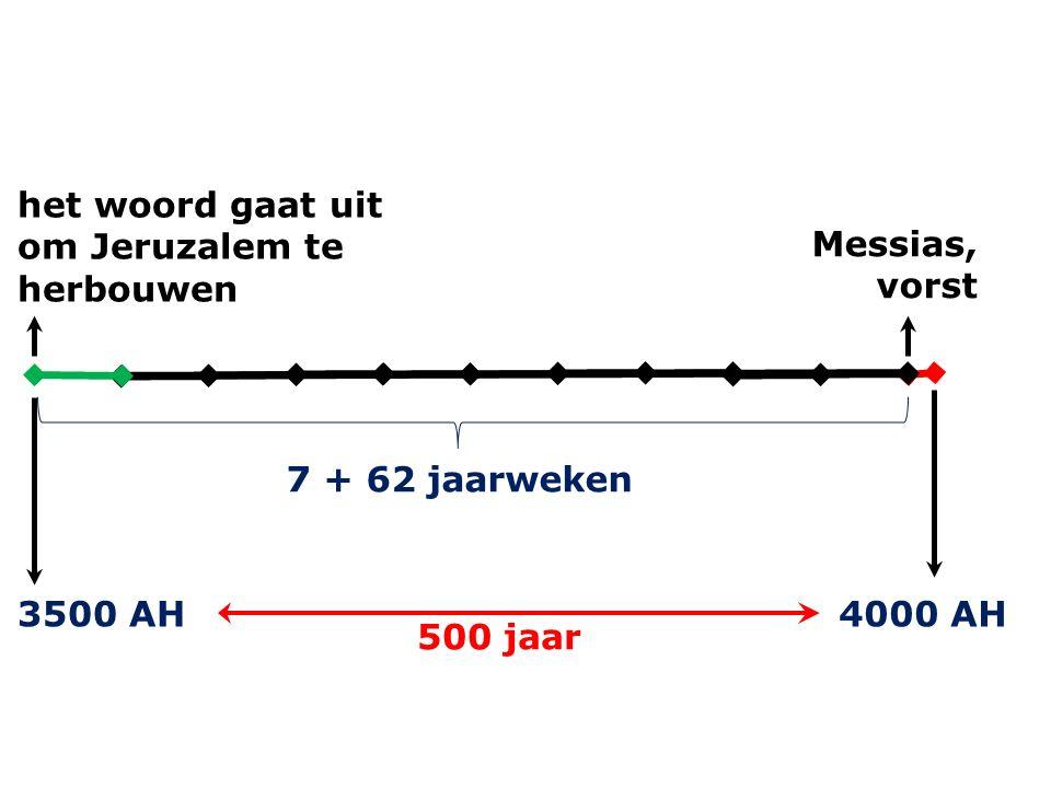 het woord gaat uit om Jeruzalem te herbouwen 7 + 62 jaarweken Messias, vorst 3500 AH4000 AH 500 jaar