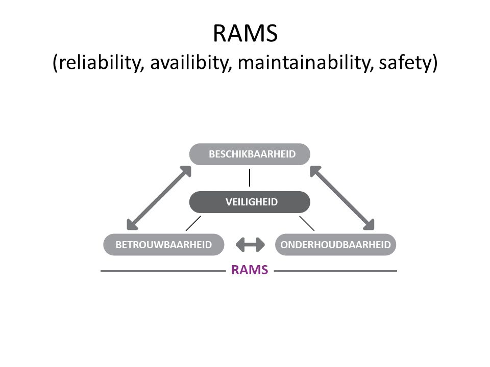 RAMS (reliability, availibity, maintainability, safety)