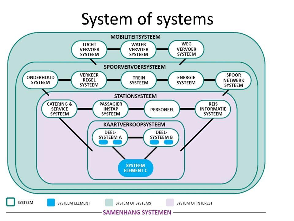 optimalisatie Elk systeem bestaat uit een groter geheel.