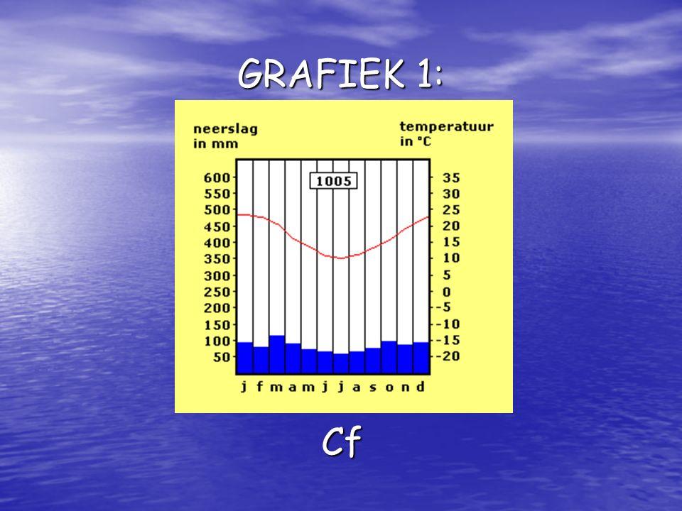 GRAFIEK 1: Cf