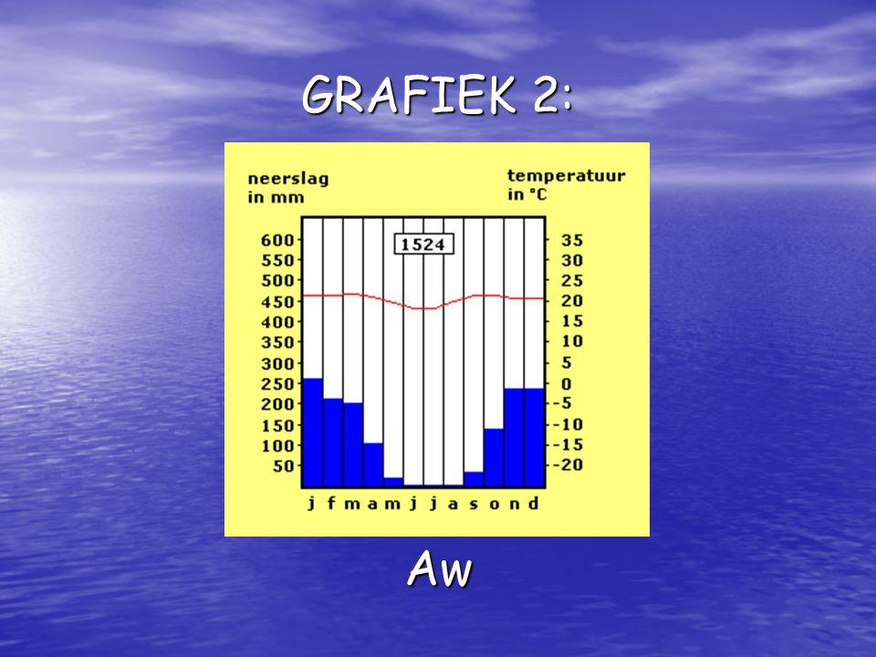 GRAFIEK 2: Aw