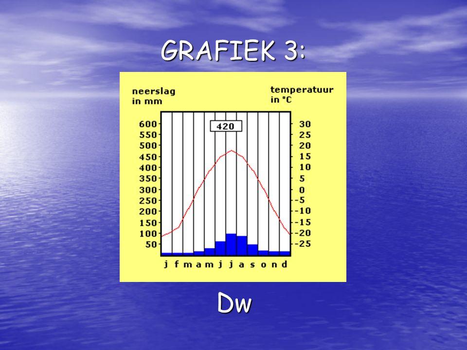 GRAFIEK 3: Dw