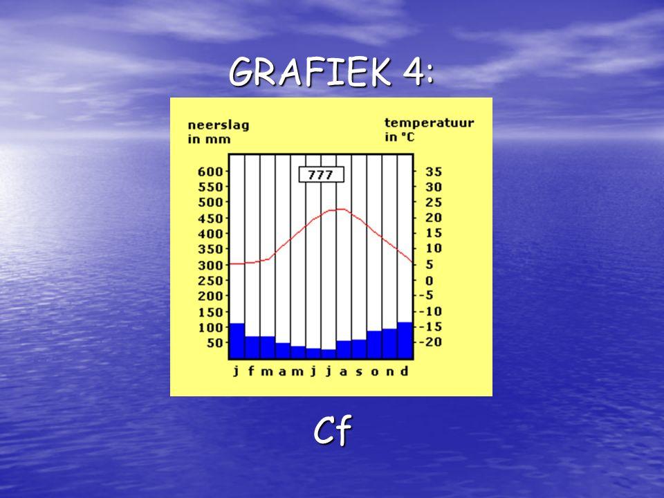 GRAFIEK 4: Cf