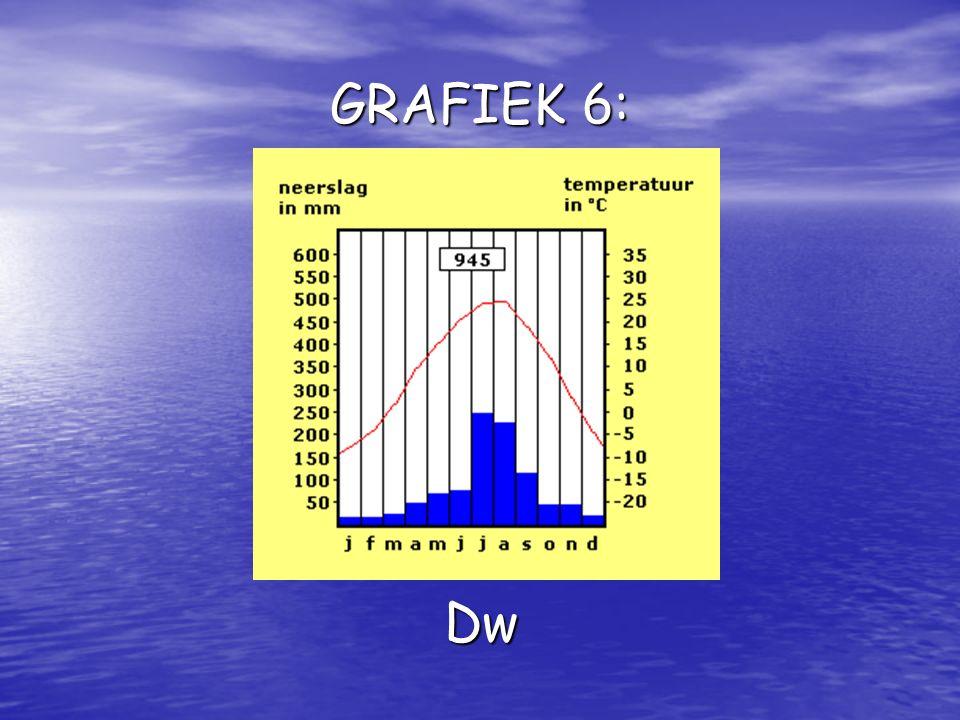 GRAFIEK 6: Dw