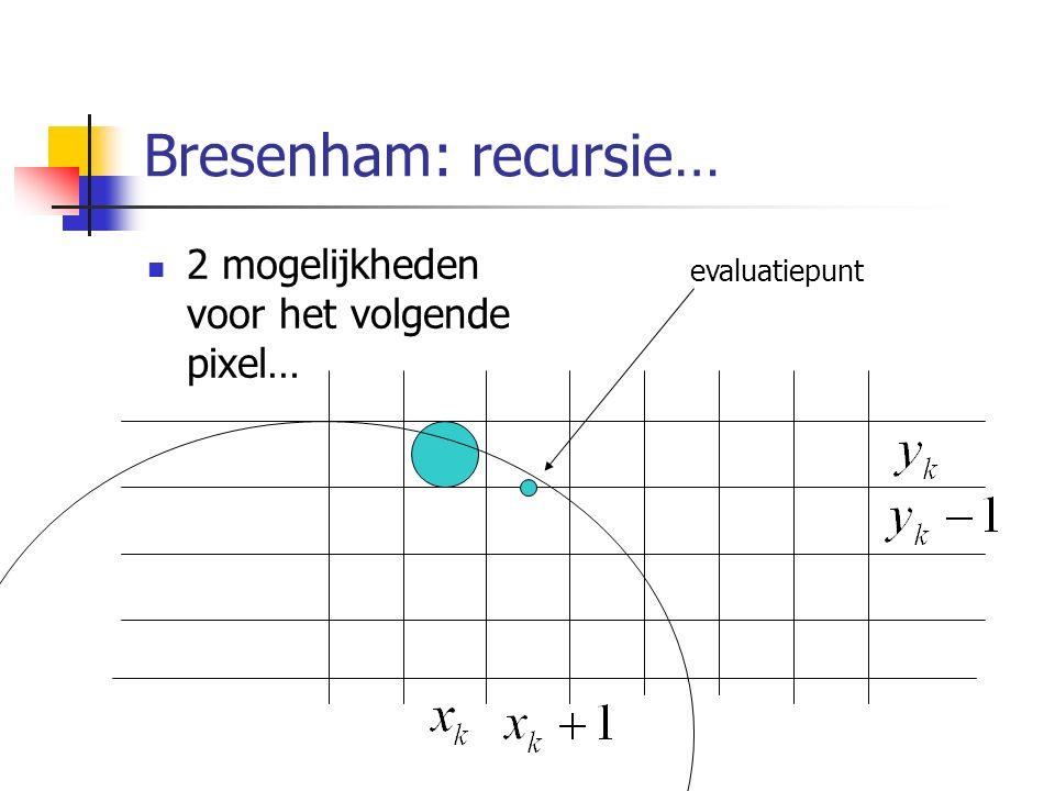Bresenham: recursie… 2 mogelijkheden voor het volgende pixel… evaluatiepunt