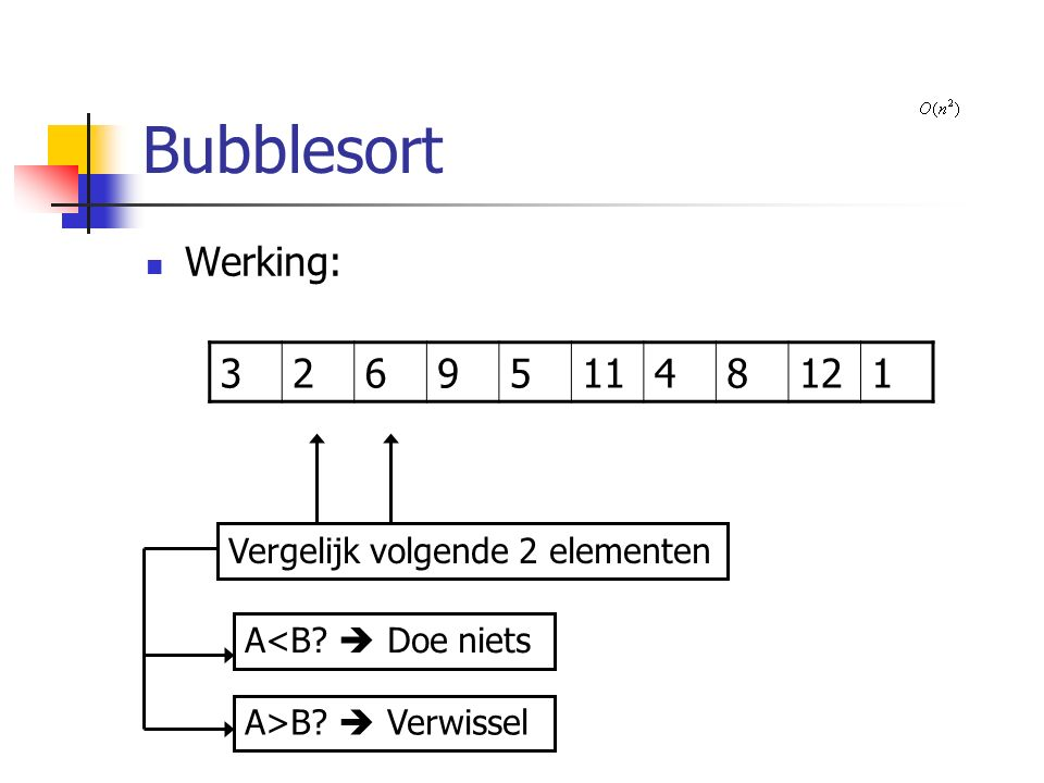 Bubblesort Werking: 326951148121 Vergelijk volgende 2 elementen A>B  Verwissel A<B  Doe niets