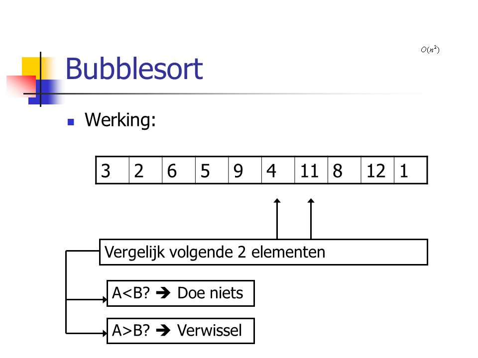 Bubblesort Werking: 326594118121 Vergelijk volgende 2 elementen A>B  Verwissel A<B  Doe niets