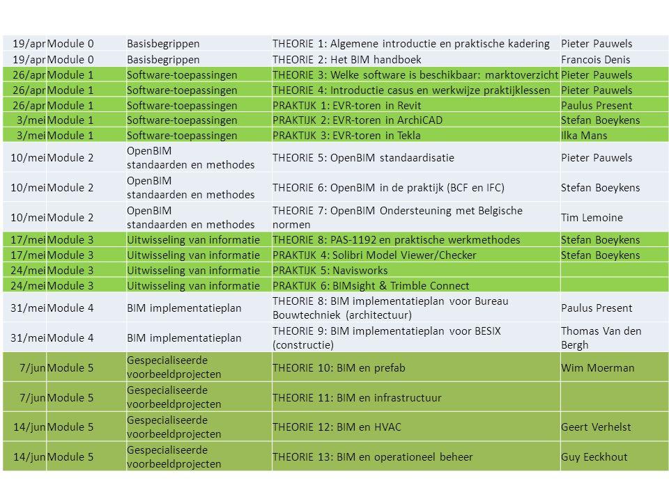 19/aprModule 0BasisbegrippenTHEORIE 1: Algemene introductie en praktische kaderingPieter Pauwels 19/aprModule 0BasisbegrippenTHEORIE 2: Het BIM handboekFrancois Denis 26/aprModule 1Software-toepassingenTHEORIE 3: Welke software is beschikbaar: marktoverzichtPieter Pauwels 26/aprModule 1Software-toepassingenTHEORIE 4: Introductie casus en werkwijze praktijklessenPieter Pauwels 26/aprModule 1Software-toepassingenPRAKTIJK 1: EVR-toren in RevitPaulus Present 3/meiModule 1Software-toepassingenPRAKTIJK 2: EVR-toren in ArchiCADStefan Boeykens 3/meiModule 1Software-toepassingenPRAKTIJK 3: EVR-toren in TeklaIlka Mans 10/meiModule 2 OpenBIM standaarden en methodes THEORIE 5: OpenBIM standaardisatiePieter Pauwels 10/meiModule 2 OpenBIM standaarden en methodes THEORIE 6: OpenBIM in de praktijk (BCF en IFC)Stefan Boeykens 10/meiModule 2 OpenBIM standaarden en methodes THEORIE 7: OpenBIM Ondersteuning met Belgische normen Tim Lemoine 17/meiModule 3Uitwisseling van informatieTHEORIE 8: PAS-1192 en praktische werkmethodesStefan Boeykens 17/meiModule 3Uitwisseling van informatiePRAKTIJK 4: Solibri Model Viewer/CheckerStefan Boeykens 24/meiModule 3Uitwisseling van informatiePRAKTIJK 5: Navisworks 24/meiModule 3Uitwisseling van informatiePRAKTIJK 6: BIMsight & Trimble Connect 31/meiModule 4BIM implementatieplan THEORIE 8: BIM implementatieplan voor Bureau Bouwtechniek (architectuur) Paulus Present 31/meiModule 4BIM implementatieplan THEORIE 9: BIM implementatieplan voor BESIX (constructie) Thomas Van den Bergh 7/junModule 5 Gespecialiseerde voorbeeldprojecten THEORIE 10: BIM en prefabWim Moerman 7/junModule 5 Gespecialiseerde voorbeeldprojecten THEORIE 11: BIM en infrastructuur 14/junModule 5 Gespecialiseerde voorbeeldprojecten THEORIE 12: BIM en HVACGeert Verhelst 14/junModule 5 Gespecialiseerde voorbeeldprojecten THEORIE 13: BIM en operationeel beheerGuy Eeckhout