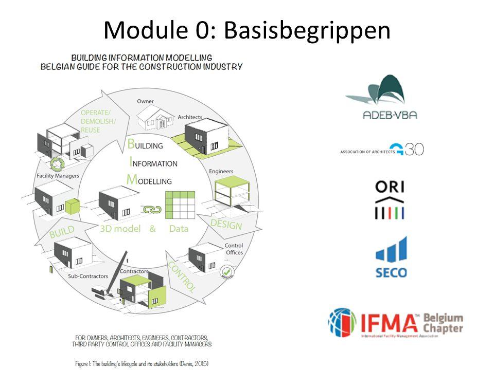 Module 0: Basisbegrippen
