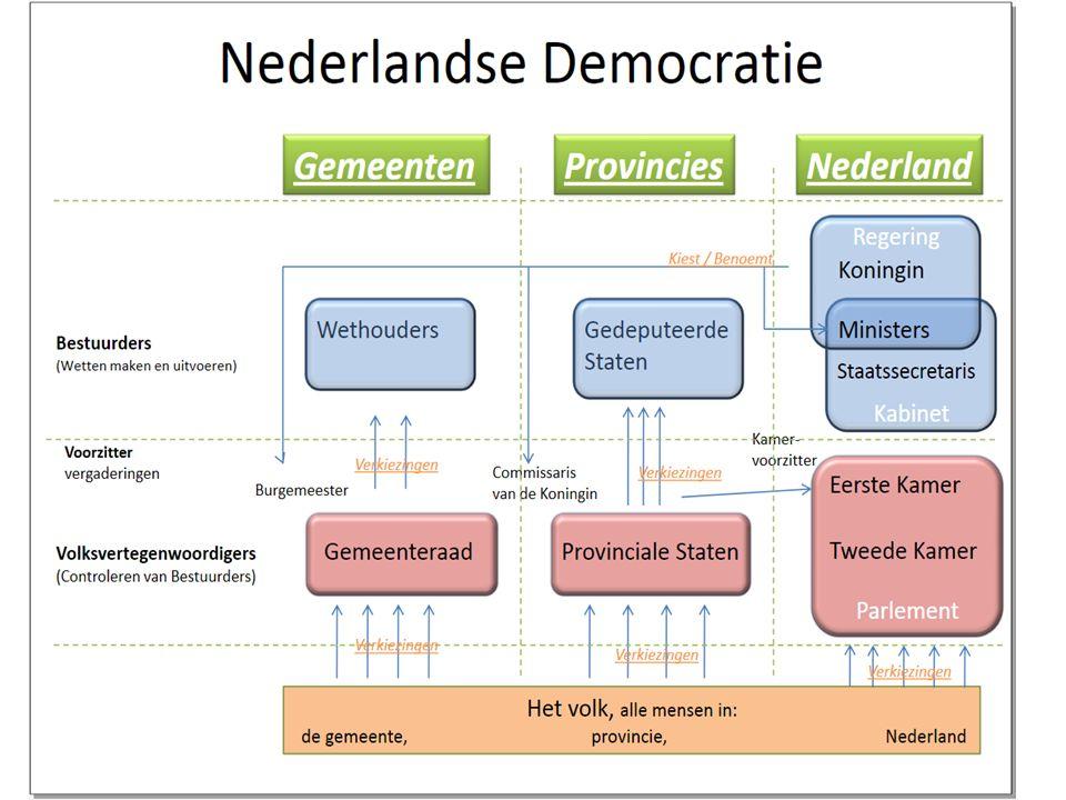 Ministeries/ Departementen Er bestaan op dit moment 13 ministeries in Nederland.