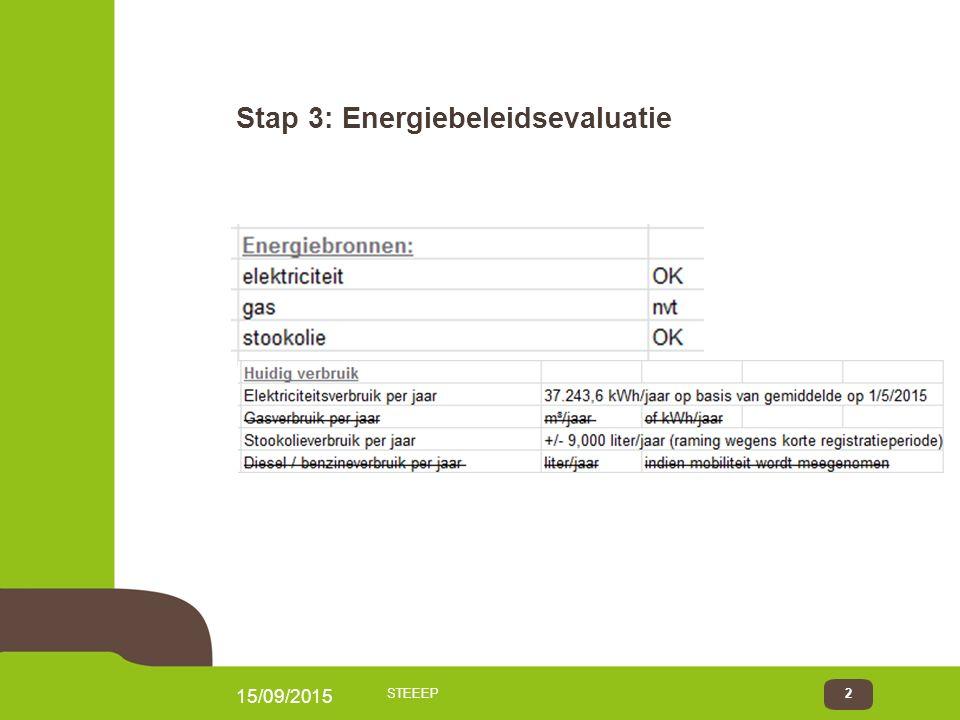 15/09/2015 STEEEP2 Stap 3: Energiebeleidsevaluatie