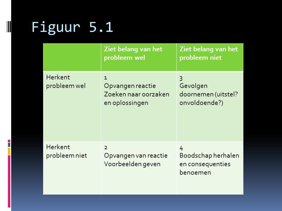 Figuur 5.1 Ziet belang van het probleem wel Ziet belang van het probleem niet Herkent probleem wel 1 Opvangen reactie Zoeken naar oorzaken en oplossin