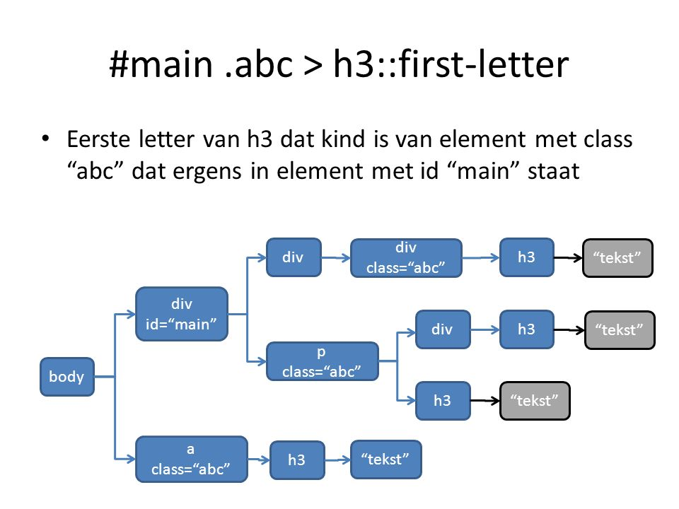 #main.abc > h3::first-letter Eerste letter van h3 dat kind is van element met class abc dat ergens in element met id main staat body div id= main div a class= abc h3 div tekst p class= abc h3 tekst div class= abc h3 tekst h3 tekst