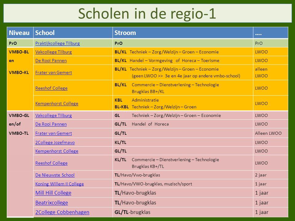 Scholen in de regio-1 NiveauSchoolStroom….