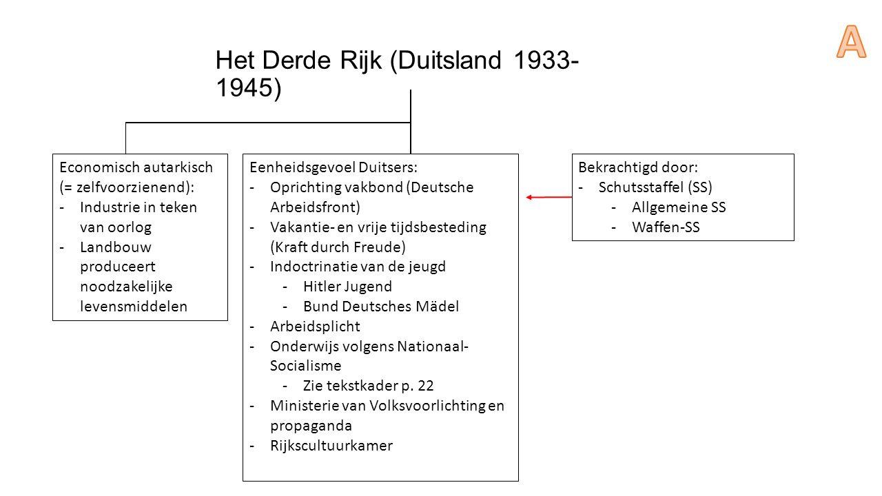 Het Derde Rijk (Duitsland 1933- 1945) Economisch autarkisch (= zelfvoorzienend): -Industrie in teken van oorlog -Landbouw produceert noodzakelijke levensmiddelen Eenheidsgevoel Duitsers: -Oprichting vakbond (Deutsche Arbeidsfront) -Vakantie- en vrije tijdsbesteding (Kraft durch Freude) -Indoctrinatie van de jeugd -Hitler Jugend -Bund Deutsches Mädel -Arbeidsplicht -Onderwijs volgens Nationaal- Socialisme -Zie tekstkader p.
