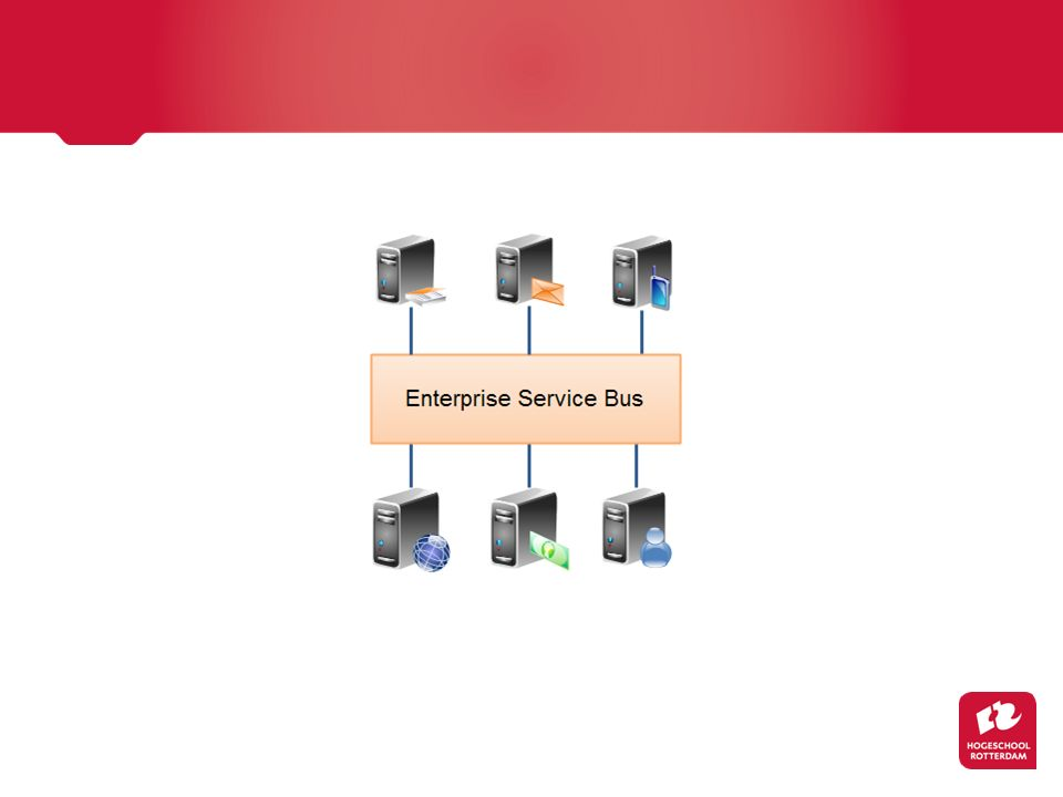 ESB als Gateway naar de Wereld Als de externe dienst bovendien in staat is om deel te nemen aan gedistribueerde transacties, kan de ESB dit ook coördineren