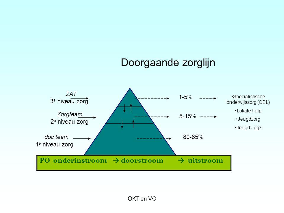Doorgaande zorglijn ZAT 3 e niveau zorg Zorgteam 2 e niveau zorg doc team 1 e niveau zorg 1-5% 5-15% 80-85% PO onderinstroom  doorstroom  uitstroom