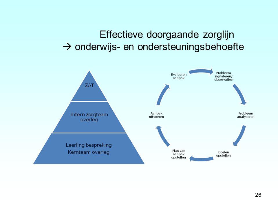 26 Effectieve doorgaande zorglijn  onderwijs- en ondersteuningsbehoefte