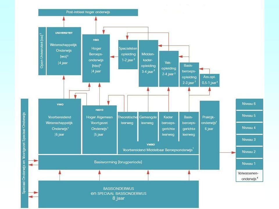 VO-team Bascule Het is mogelijk om via het OSL de Bascule te raadplegen of in te zetten voor: –Advies –Begeleidingstraject –Diagnostiek –Second opinion OKT en VO