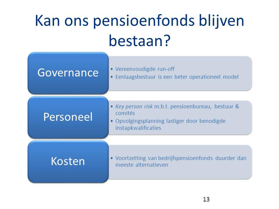 Kan ons pensioenfonds blijven bestaan? Vereenvoudigde run-off Eenlaagsbestuur is een beter operationeel model Governance Key person risk m.b.t. pensio