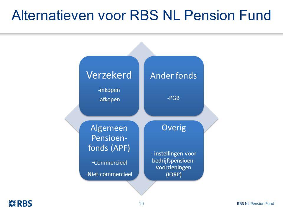 Alternatieven voor RBS NL Pension Fund Verzekerd -inkopen -afkopen Ander fonds -PGB Algemeen Pensioen- fonds (APF) - Commercieel -Niet-commercieel Ove