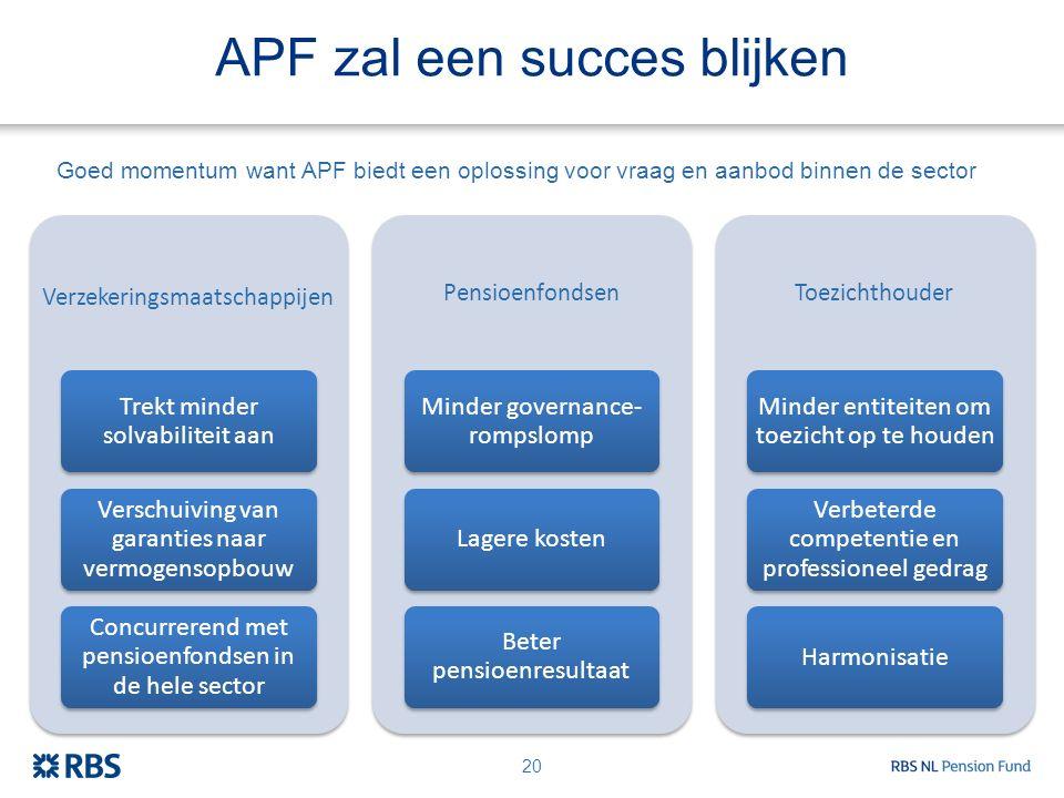 APF zal een succes blijken Verzekeringsmaatschappijen Trekt minder solvabiliteit aan Verschuiving van garanties naar vermogensopbouw Concurrerend met