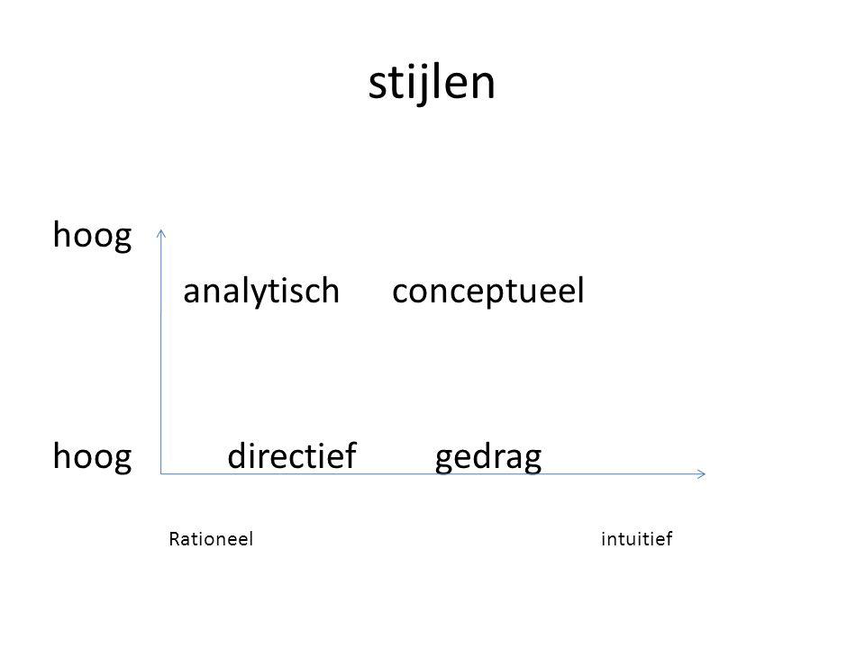 4 stijlen Directieve stijl, rationeel snel beslissing Analytische stijl,rationeel, overleg Conceptuele stijl,gevoel alternatieven Gedragstijl,samen met anderen