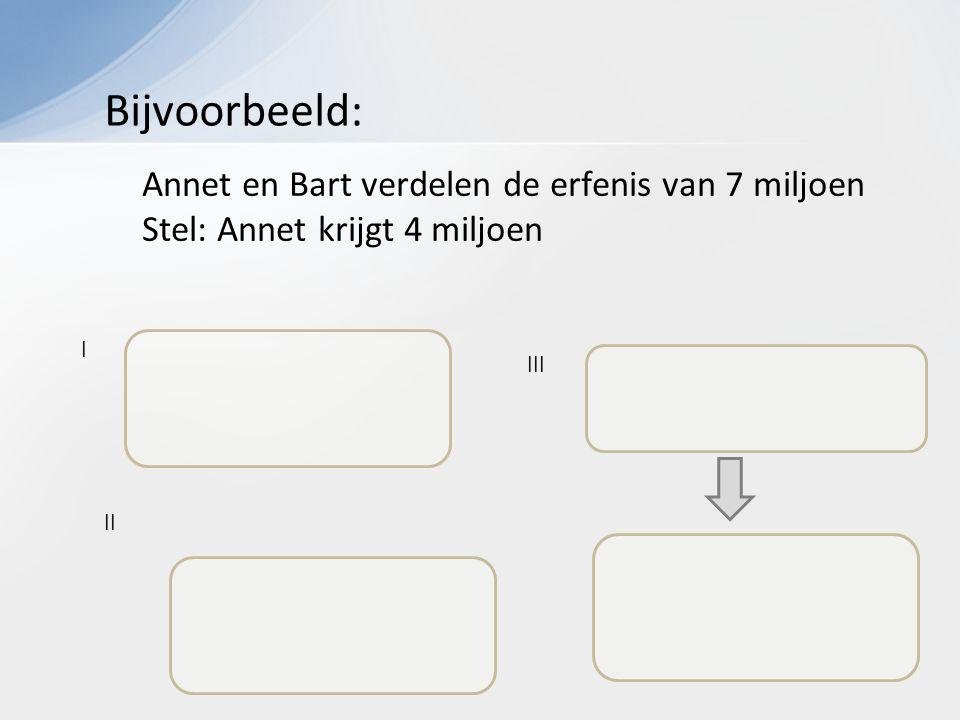I III II Annet en Bart verdelen de erfenis van 7 miljoen Stel: Annet krijgt 4 miljoen Bijvoorbeeld: