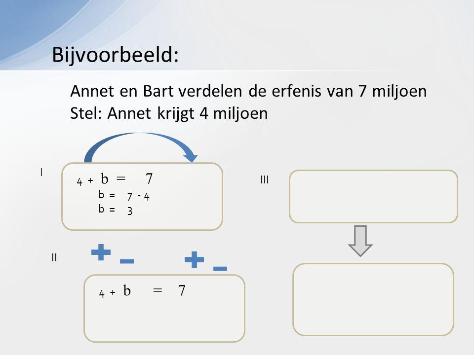 4 + b = 7 I III II 4 + b = 7 b = 7 - 4 b = 3 Annet en Bart verdelen de erfenis van 7 miljoen Stel: Annet krijgt 4 miljoen Bijvoorbeeld: