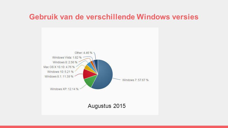 Gebruik van de verschillende Windows versies Augustus 2015