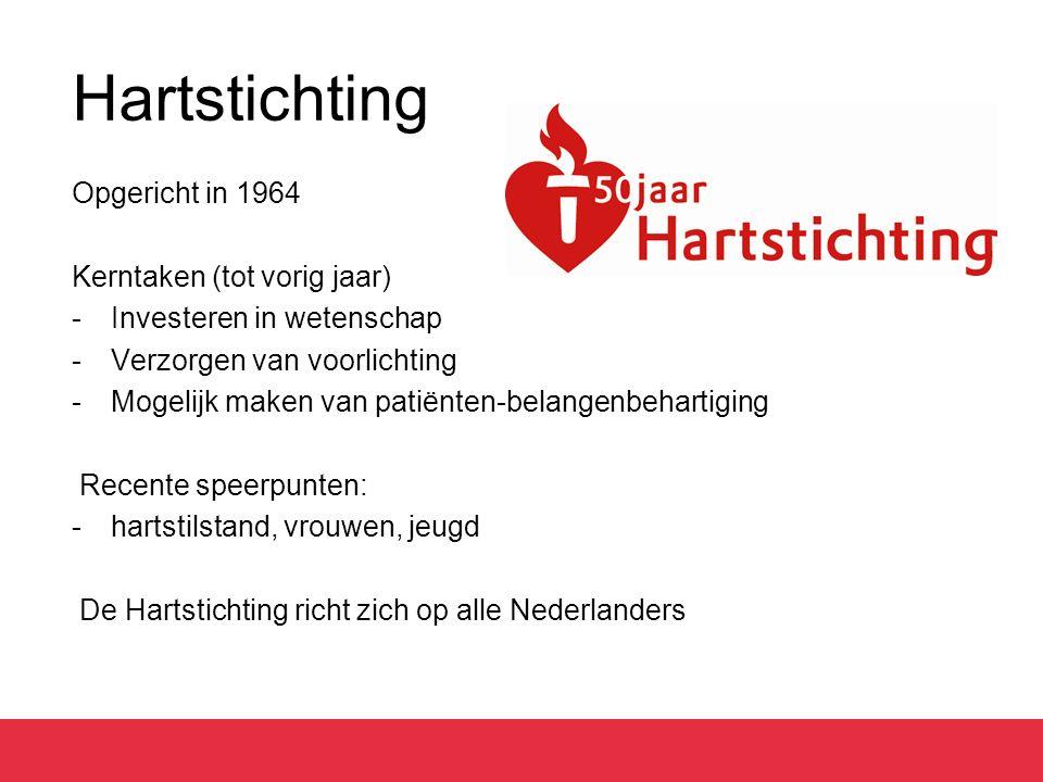 Hartstichting Opgericht in 1964 Kerntaken (tot vorig jaar) -Investeren in wetenschap -Verzorgen van voorlichting -Mogelijk maken van patiënten-belangenbehartiging Recente speerpunten: -hartstilstand, vrouwen, jeugd De Hartstichting richt zich op alle Nederlanders