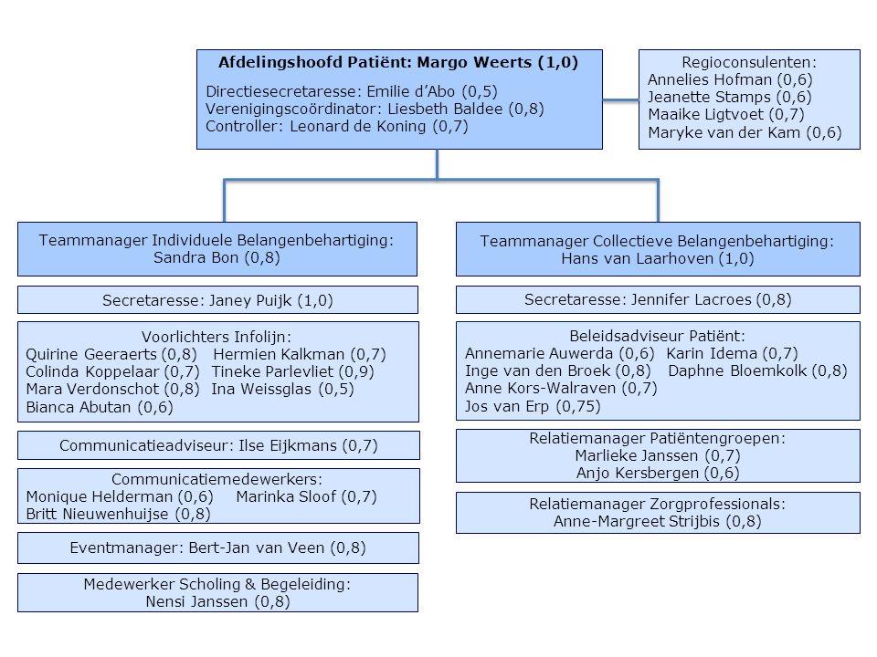 Afdelingshoofd Patiënt: Margo Weerts (1,0) Directiesecretaresse: Emilie d'Abo (0,5) Verenigingscoördinator: Liesbeth Baldee (0,8) Controller: Leonard